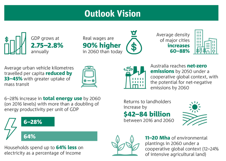 CSIRO Australian National Outlook 2019