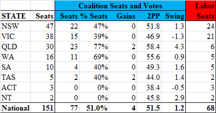 education divide explains the Coalition's upset victory