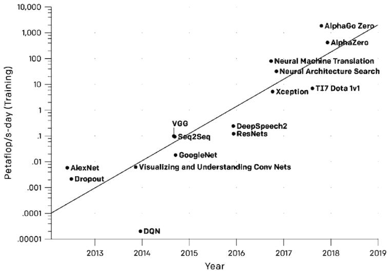 Gráfica que muestra la cantidad total de computación requerida para entrenar los modelos de 'deep learning' más populares surgidos desde el año 2012. Gráfico: OpenAI