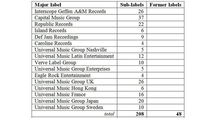 Business-to-artist: record labels and sub-labels in the