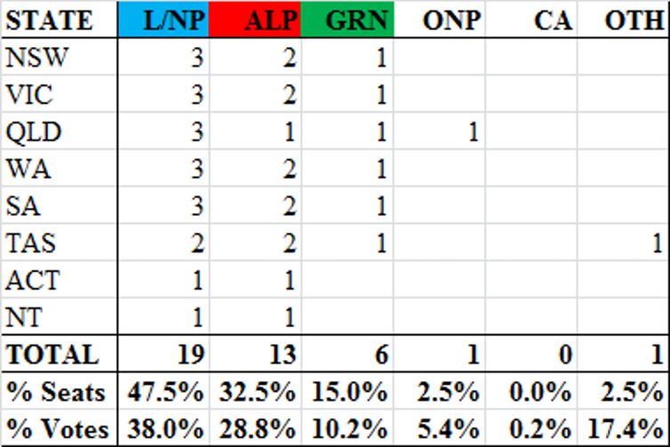 Difficult for Labor to win in 2022 using new pendulum, plus Senate and House preference flows