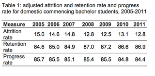 FactCheck: are university drop-out rates higher than ever?