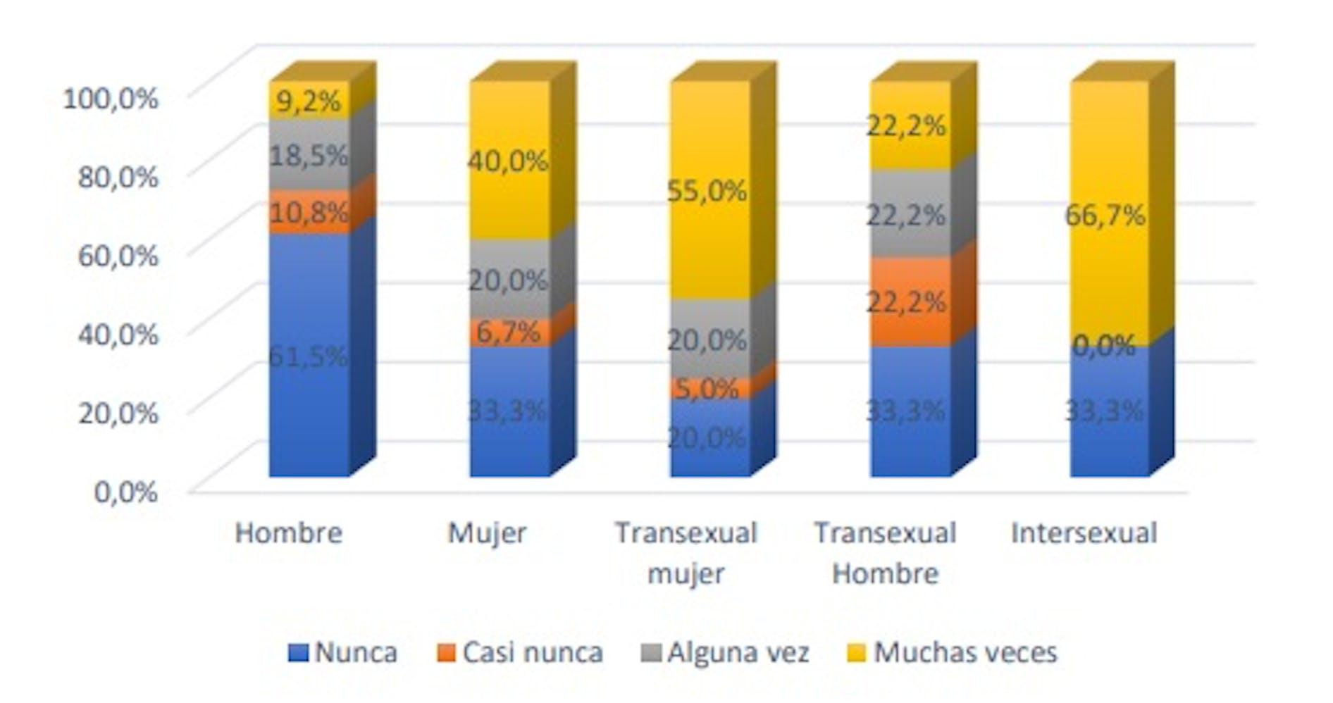 Discriminación percibida por identidad de género en las personas LGTBI. Giménez,S.et al.(2019),p.32, Author provided
