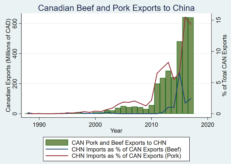 A graph showing Canadian beef and pork exports to China between 1990 and 2019.