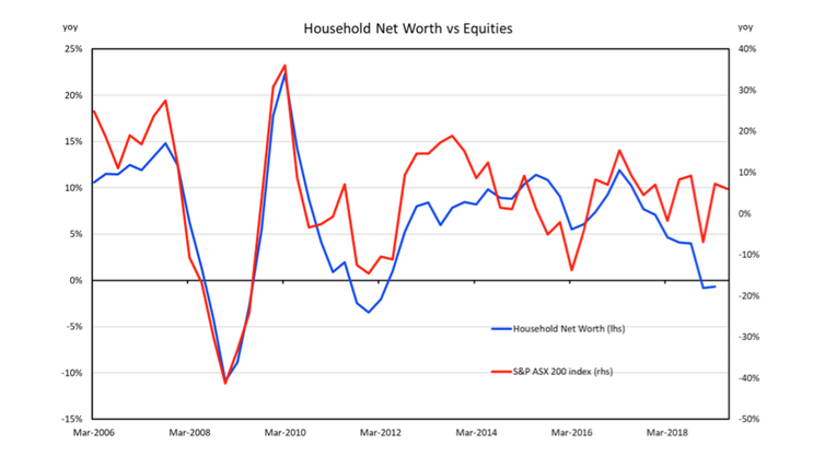 Australian household wealth has taken its biggest dive since the GFC, but things are looking up