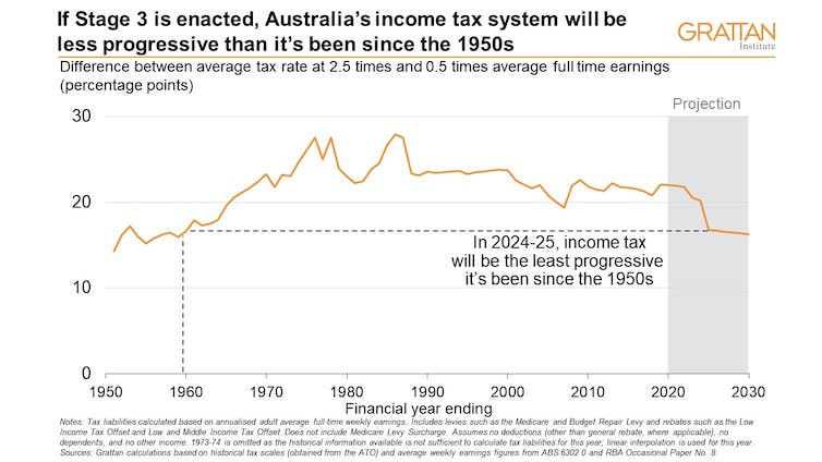 Stages 1 and 2 of the tax cuts should pass. But Stage 3 would return us to the 1950s