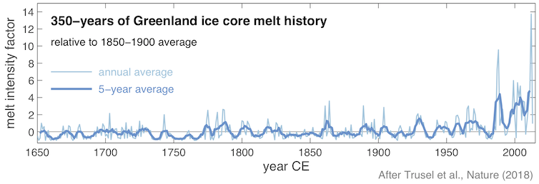 Chart showing Greenland melt intensity over the past 350 years