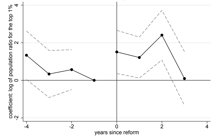 Figura 2: Comportamiento de los individuos cuya renta se sitúa en el 1% superior de la distribución entre los años 2007 y 2014.Copyright - Foremny y Agrawal (2019), The Review of Economics and Statistics, Mayo, 101(2), página 224