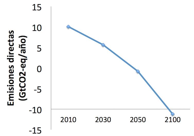 Emisiones negativas del sector eléctrico necesarias, según el último informe del IPCC, para estabilizar las concentraciones de CO₂ en torno a los 450ppm. Dichas emisiones proceden, principalmente, de la implantación a gran escala de la tecnología BECAC.IPCC,Author provided