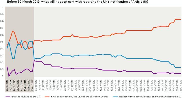 Brexit: wisdom of crowds proves effective predictor of Britain's