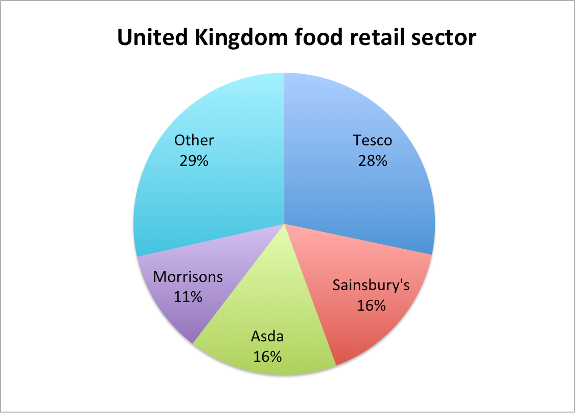 Direct Auto Sales >> FactCheck: is our grocery market one of the most concentrated in the world?