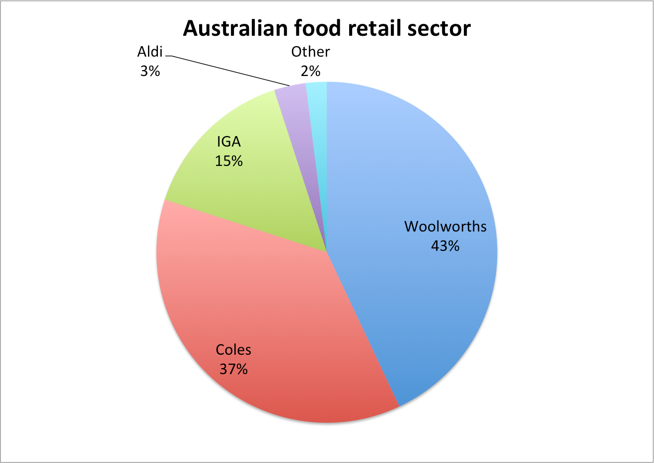 oligopoly in australian grocery market Model retail grocery competition introduction in this paper, we use the term ' discount stores' to apply to those which offer a wide selection of primary shopping .
