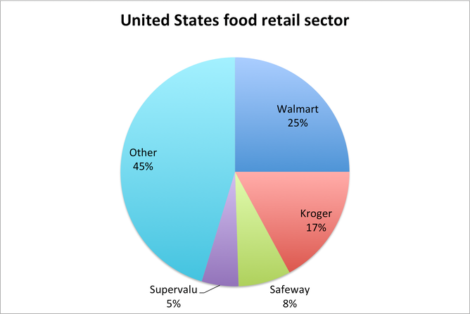 The major players in the US food retail sector and their market share  IBIS  World industry research report. FactCheck  is our grocery market one of the most concentrated in