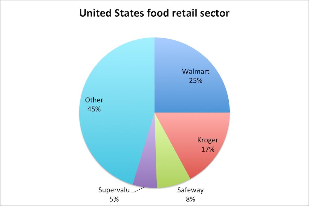 business analysis of uk supermarket industry