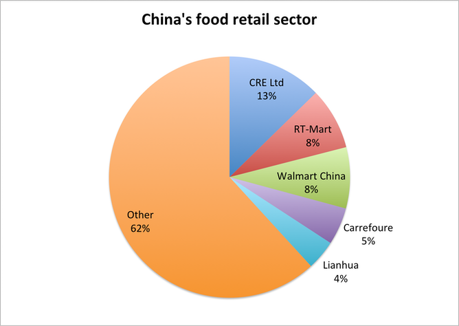 The major players in the Chinese food retail sector and their market share   IBIS World industry research report. FactCheck  is our grocery market one of the most concentrated in