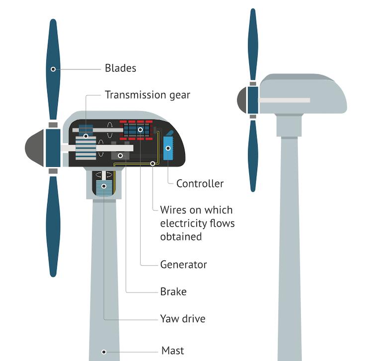 wind turbine diagram