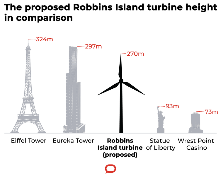 Robbins Island turbine