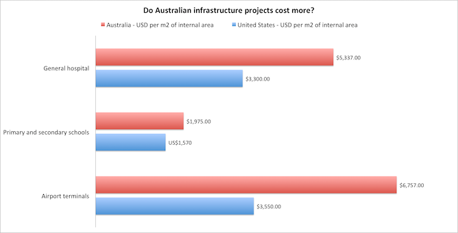 Factcheck does building hospitals schools and airports for Cost to build report