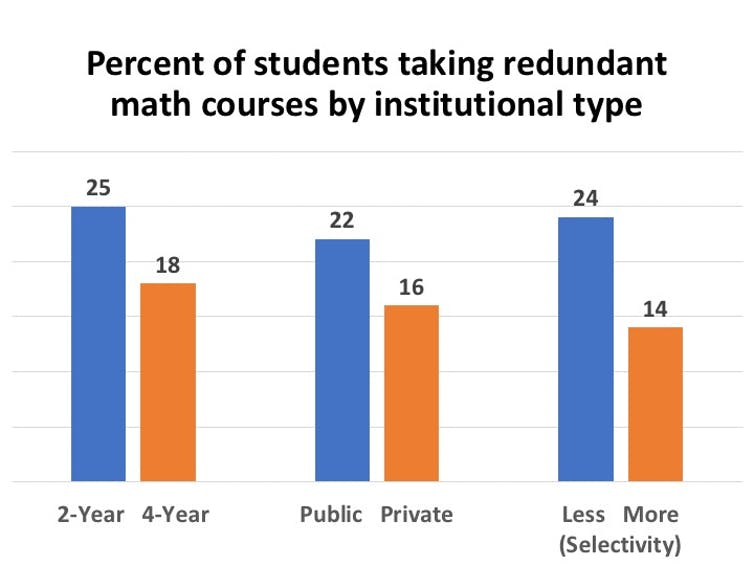 1 in 5 college students takes math courses that repeat what