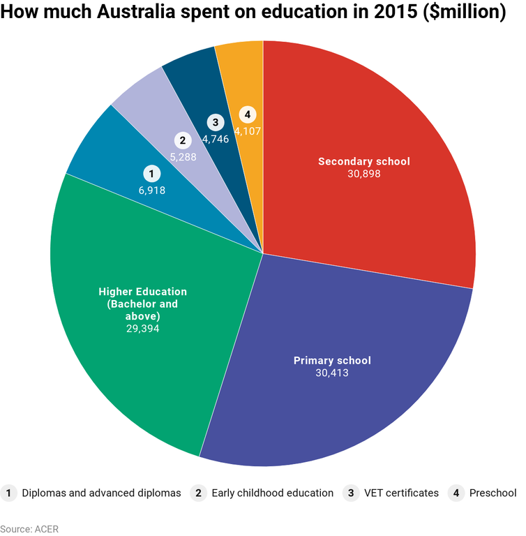 Three charts on: how much Australia spends on all levels of education