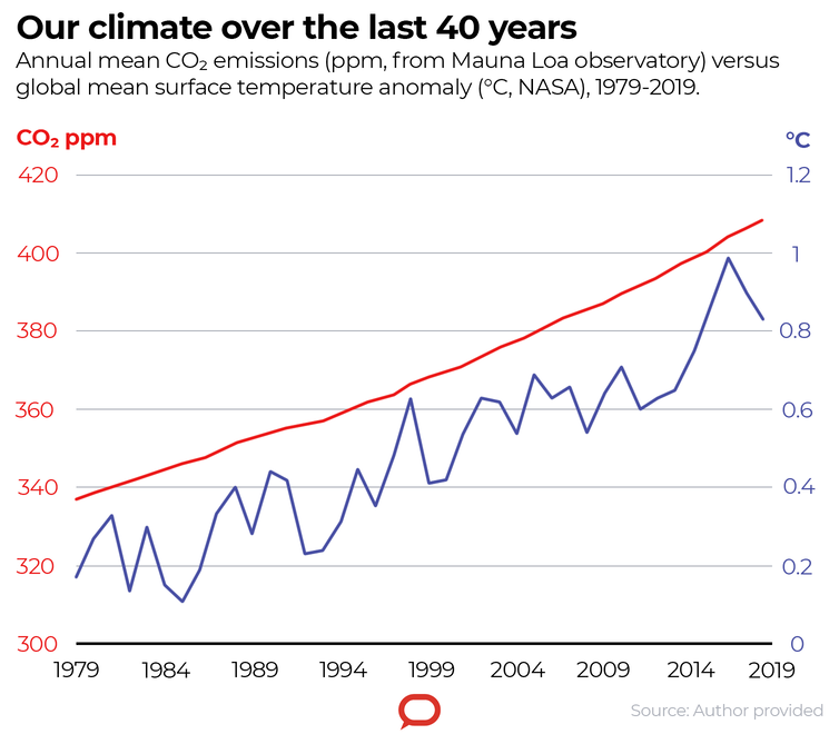 A chart of the Climate over the past 4o years