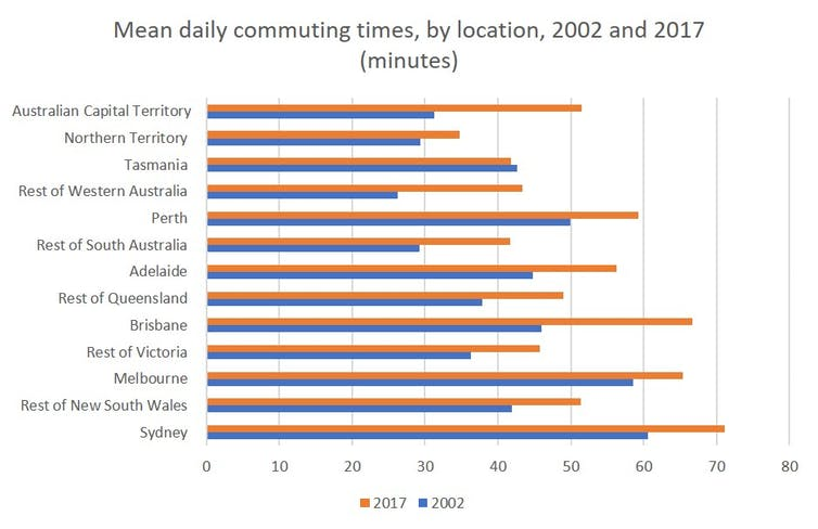 Australian city workers' average commute has blown out to 66 minutes a day: Runing Ye & Liang Ma