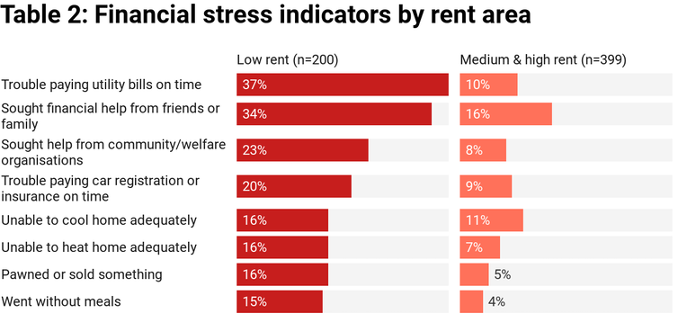 financial stress rent
