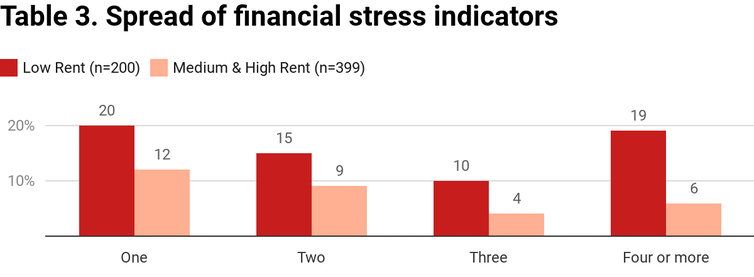financial stress indicators