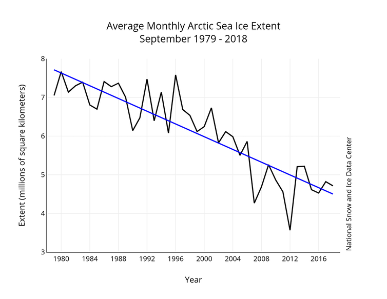 Winter storms are speeding up the loss of Arctic sea ice