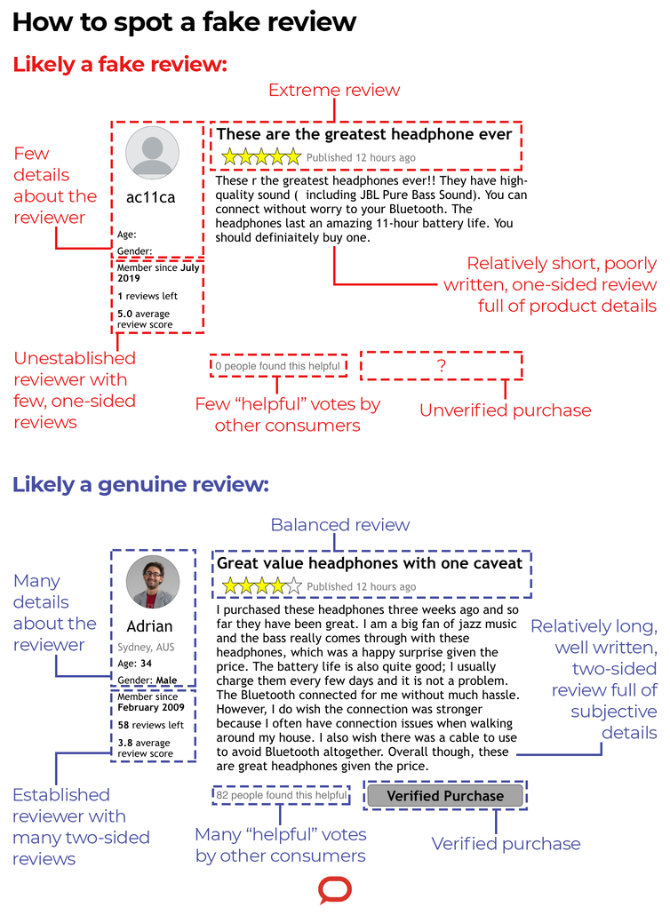 How to spot a fake review: you're probably worse at it than you realise