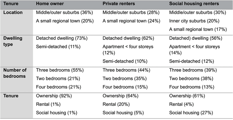 What sort of housing do older Australians want and where do they want to live?