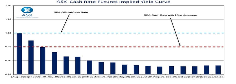 RBA update: Governor Lowe points to even lower rates