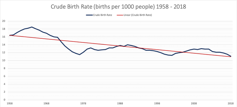 'It's A National Crisis': UK's Birth Rate Is Falling Dramatically - file 20190810 144883 wzbnb8.png?ixlib=rb 1.1