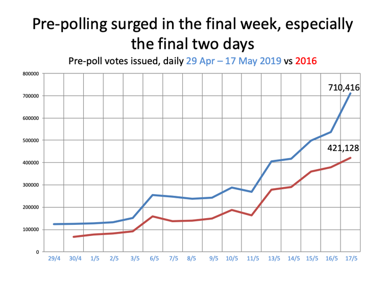 Surge in pre-poll numbers at 2019 federal election changes the relationship between voters and parties
