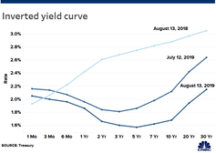 What is an inverted yield curve? Why is it panicking markets, and why is there talk of recession?