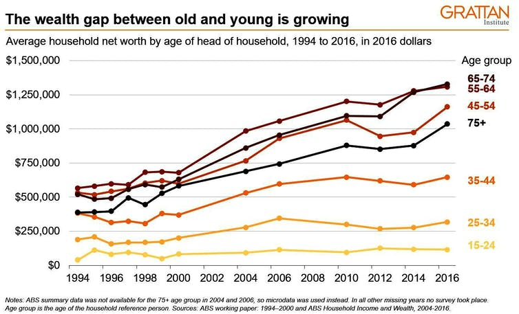 For the first time in centuries, we're setting up a generation to be worse off than the one before it