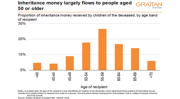 Rethink inheritances. These days they no longer help the young, they go to the already middle-aged