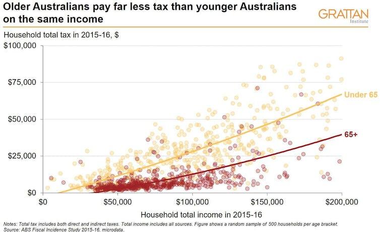 generational wealth gap tax