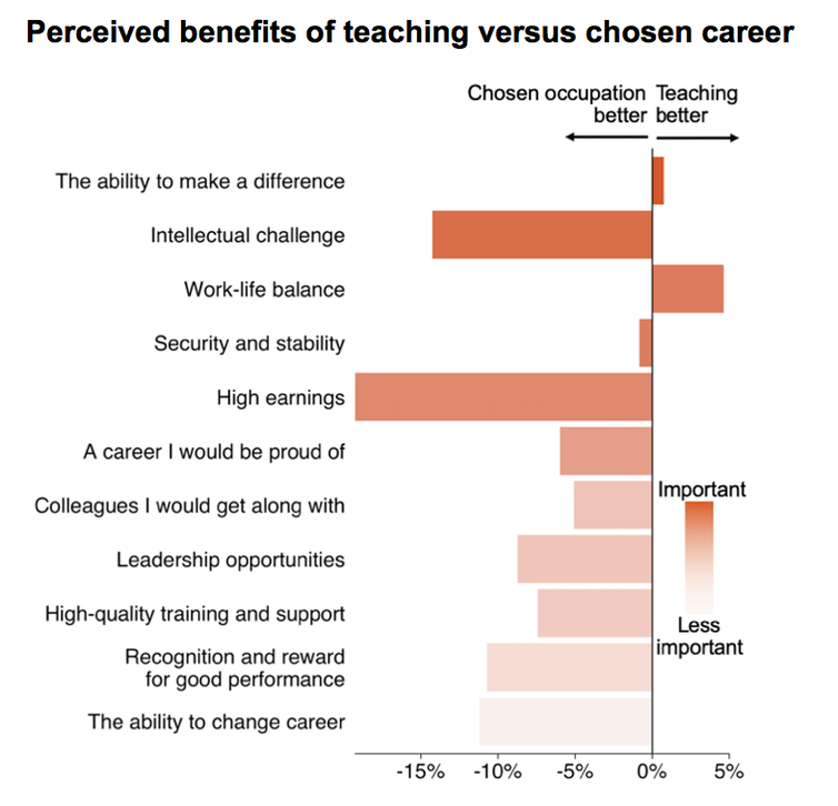Better pay and more challenge: here's how to get our top students to become teachers