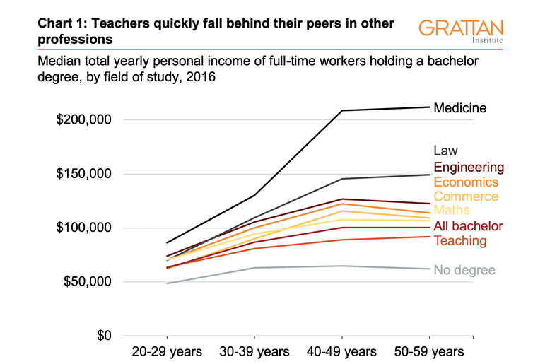 Three charts on teachers' pay in Australia: it starts out OK, but goes downhill pretty quickly
