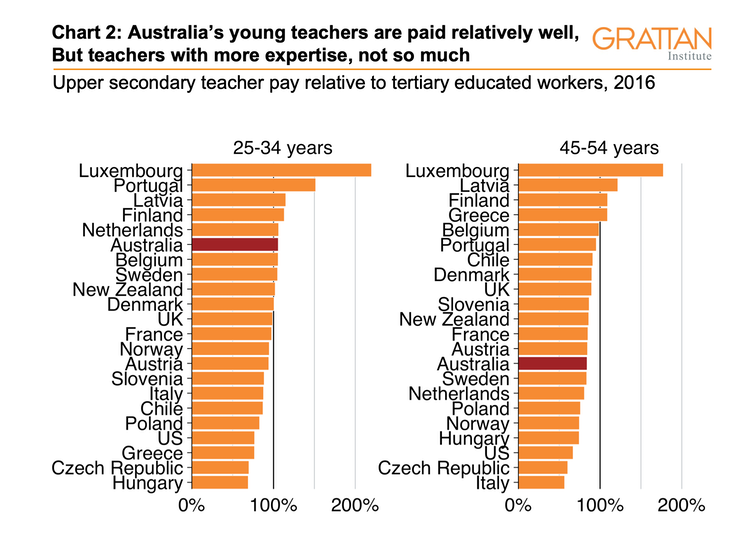 Three charts on teachers' pay in Australia: it starts out OK