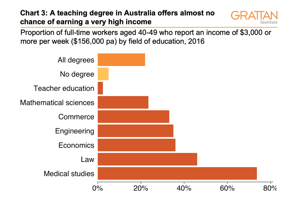 Three Charts On Teachers Pay In Australia It Starts Out Ok But Goes Downhill Pretty Quickly