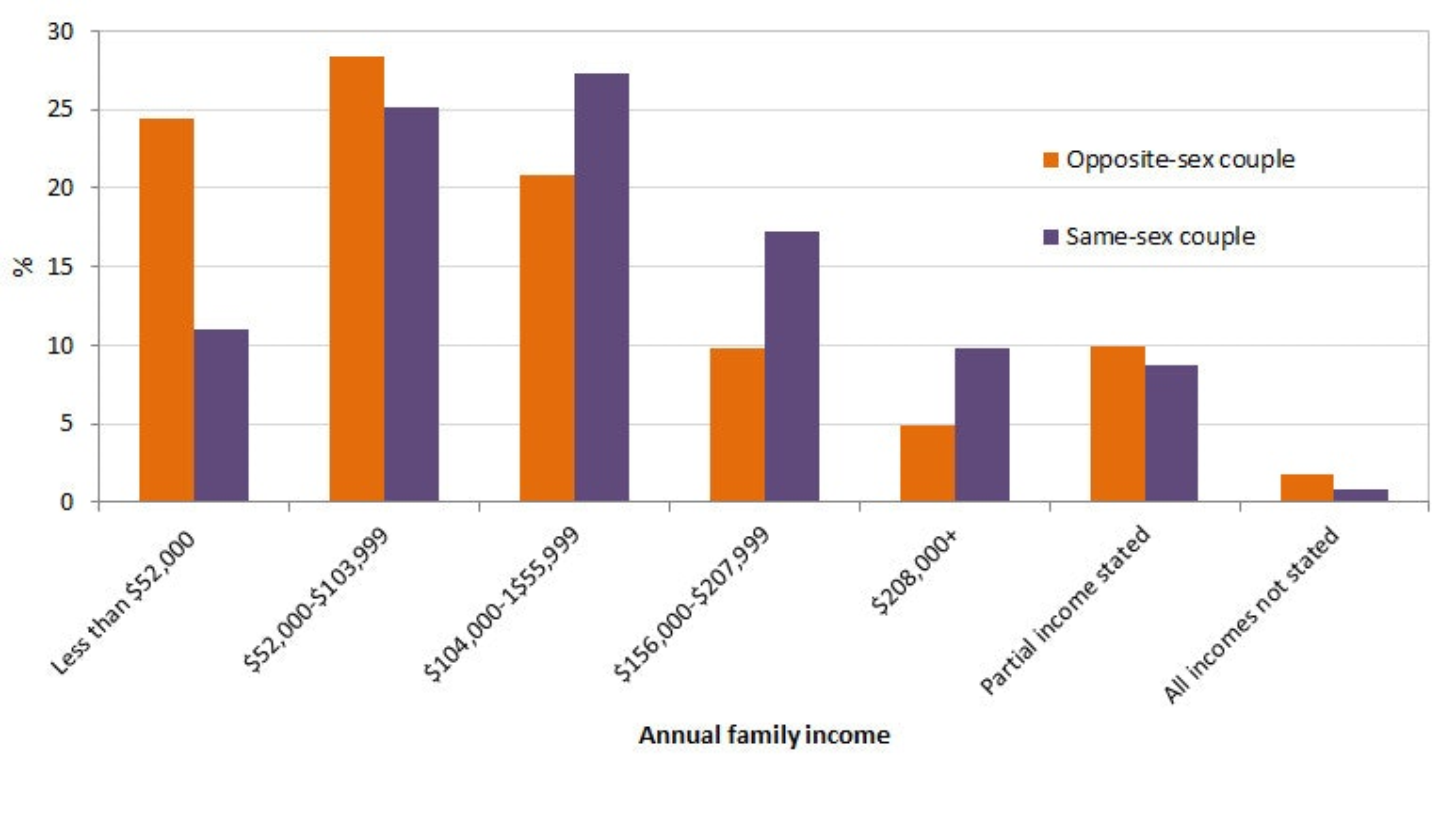 Homosexual health statistics australia