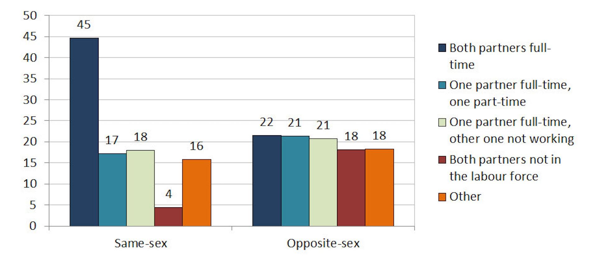SEX AGENCY in Familycensus