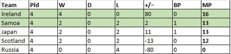 *Pld = Matches played, W = Wins, D = Draws, L = Losses, +/- = Points differences within pool matches, BP = Bonus points for tries/losing by 7 points or less, MP = Match points.