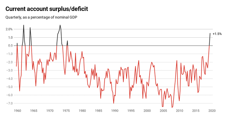 After 44 years of deficits, we've a current account surplus. What went so right?