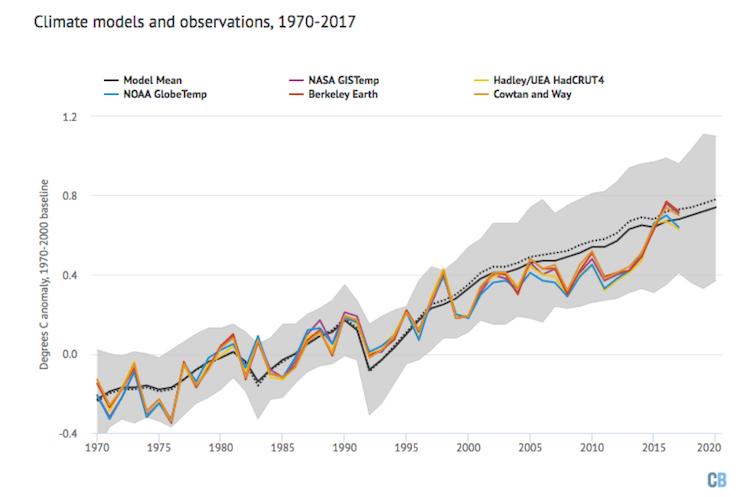 Falsos mitos sobre el cambio climático