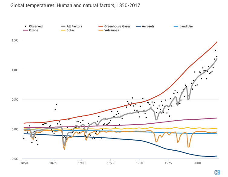 Natural and Human influences on global temperatures since 1850