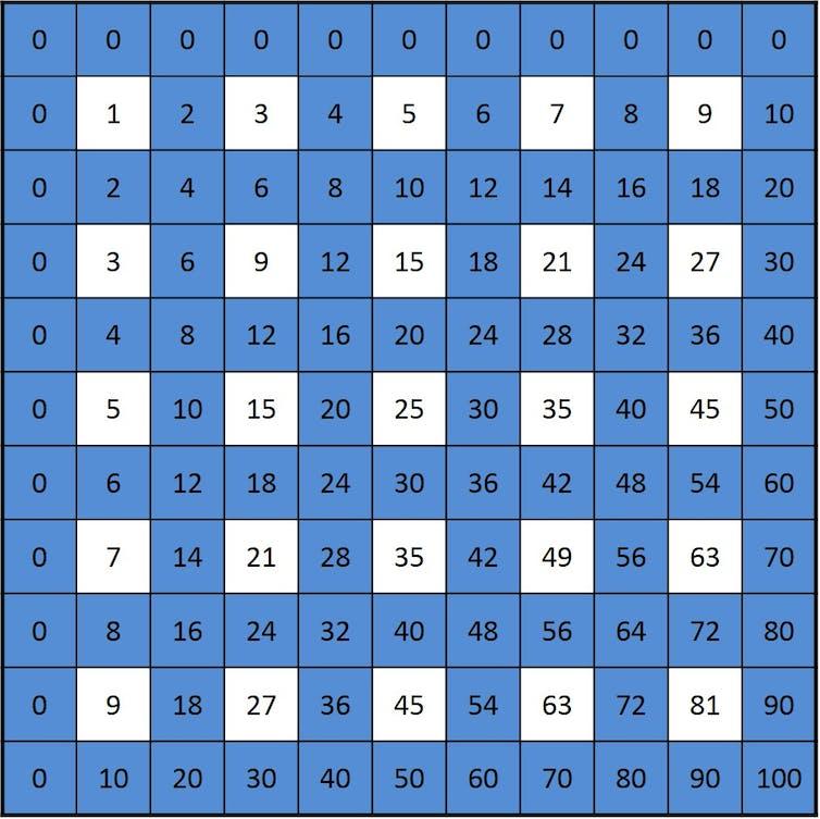 Las Simetrías Ocultas De La Tabla De Multiplicar
