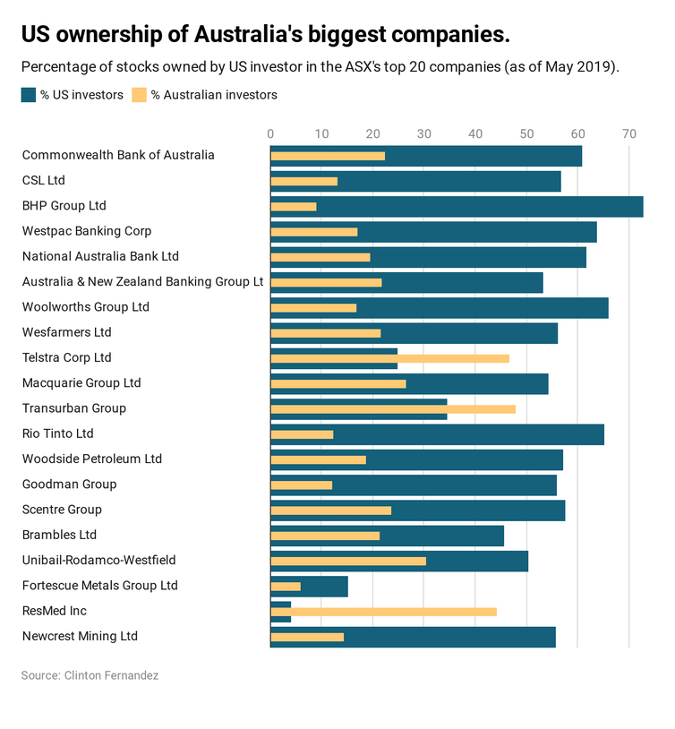 Worried about agents of foreign influence? Just look at who owns Australia's biggest companies